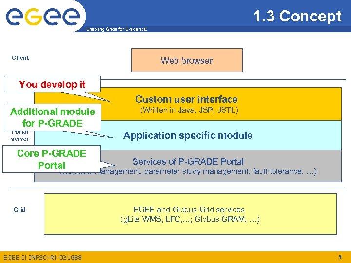 1. 3 Concept Enabling Grids for E-scienc. E Client Web browser You develop it