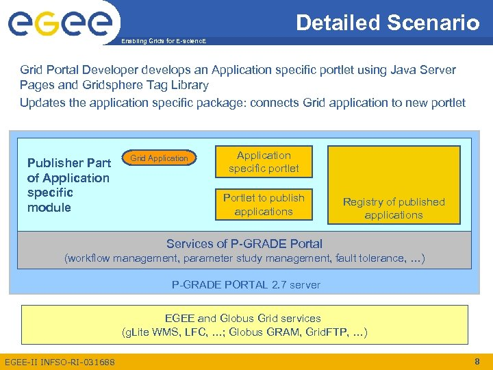 Detailed Scenario Enabling Grids for E-scienc. E Grid Portal Developer develops an Application specific