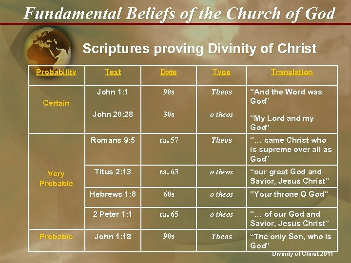 Fundamental Beliefs of the Church of God Scriptures proving Divinity of Christ Probability Text