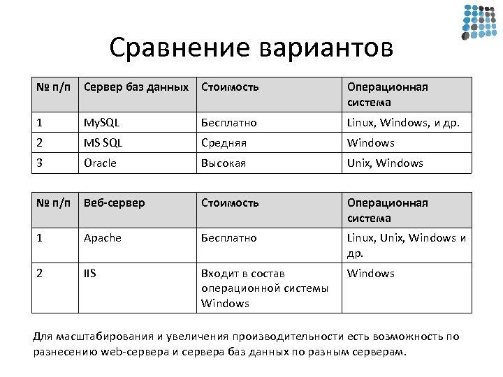 Сравнение вариантов № п/п Сервер баз данных Стоимость Операционная система 1 My. SQL Бесплатно