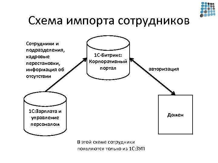 Схема импорта сотрудников Сотрудники и подразделения, кадровые перестановки, информация об отсутствии 1 С-Битрикс: Корпоративный