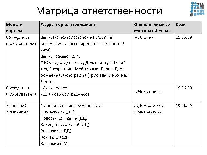 Матрица ответственности Модуль портала Сотрудники (пользователи) Раздел «О Компании» Раздел портала (описание) Выгрузка пользователей