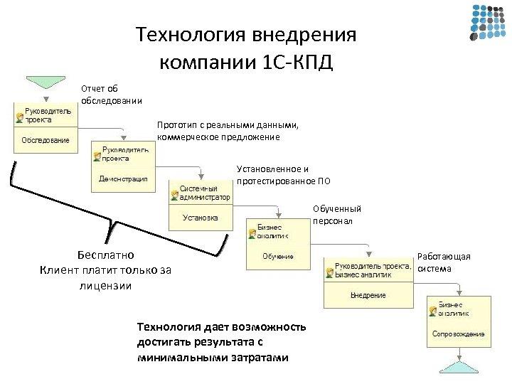 Технология внедрения компании 1 С-КПД Отчет об обследовании Прототип с реальными данными, коммерческое предложение