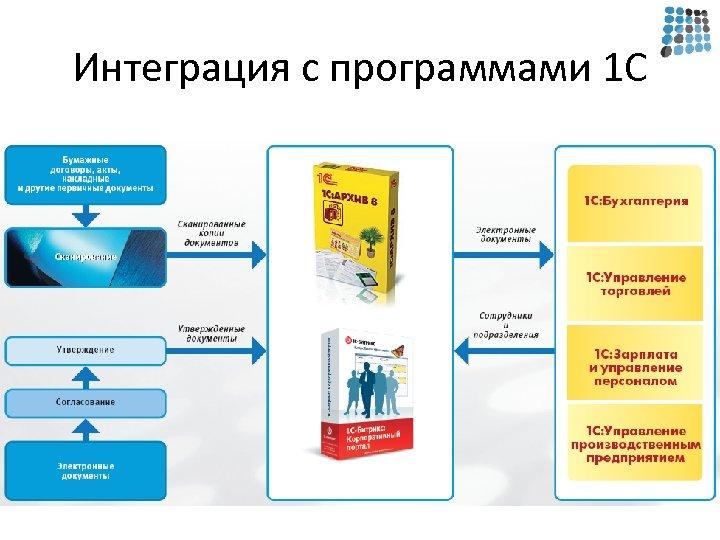 Интеграция с программами 1 С