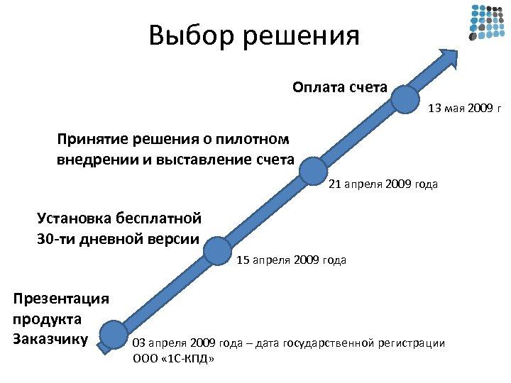 Выбор решения Оплата счета 13 мая 2009 г Принятие решения о пилотном внедрении и