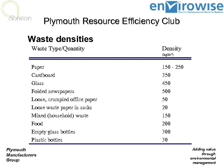Plymouth Resource Efficiency Club Waste densities Waste Type/Quantity Density (kg/m 3) Paper Cardboard Glass