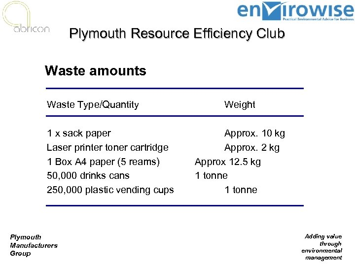 Plymouth Resource Efficiency Club Waste amounts Waste Type/Quantity 1 x sack paper Laser printer