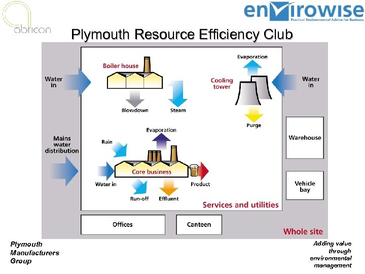 Plymouth Resource Efficiency Club Plymouth Manufacturers Group Adding value through environmental management