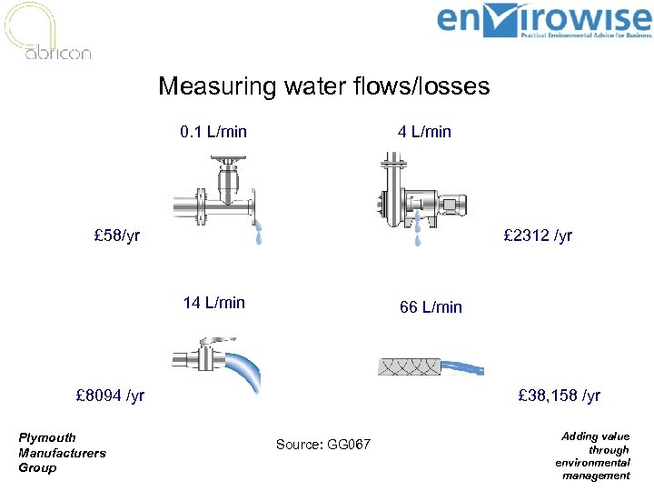 Measuring water flows/losses 0. 1 L/min 4 L/min £ 58/yr £ 2312 /yr 14