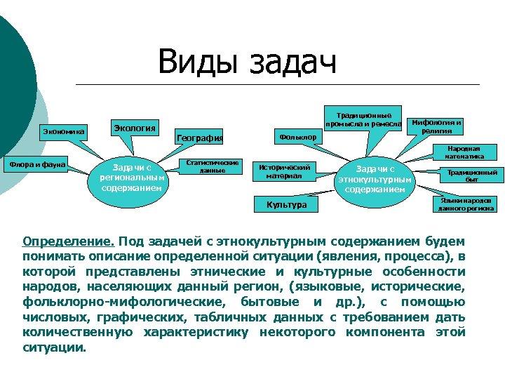 Виды задач Экономика Флора и фауна Экология Задачи с региональным содержанием Традиционные промысла и
