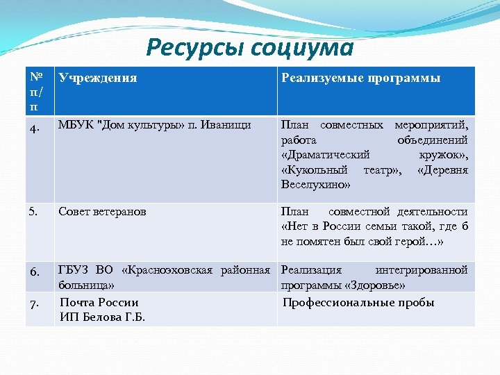 Ресурсы социума № п/ п Учреждения Реализуемые программы 4. МБУК
