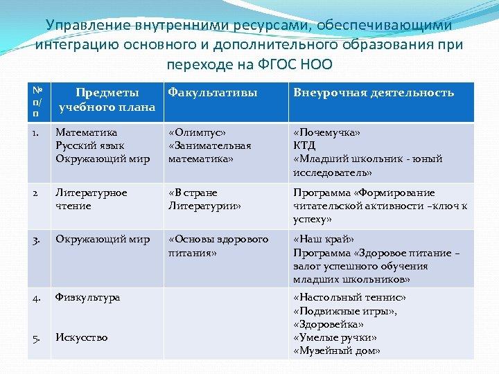 Управление внутренними ресурсами, обеспечивающими интеграцию основного и дополнительного образования при переходе на ФГОС НОО