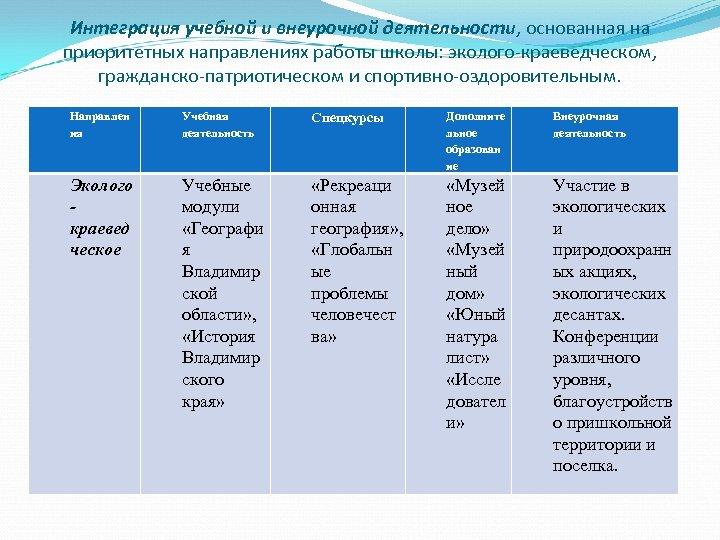 Интеграция учебной и внеурочной деятельности, основанная на приоритетных направлениях работы школы: эколого-краеведческом, гражданско-патриотическом и