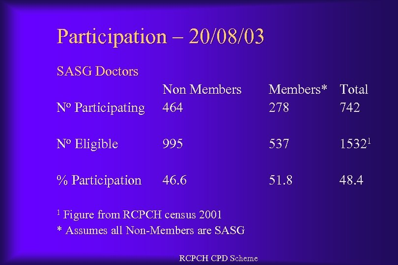 Participation – 20/08/03 SASG Doctors No Participating Non Members 464 Members* 278 Total 742