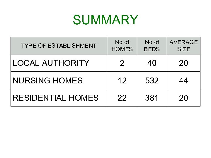 SUMMARY No of HOMES No of BEDS AVERAGE SIZE LOCAL AUTHORITY 2 40 20