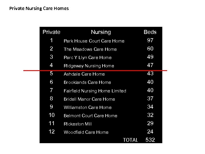Private Nursing Care Homes Private 1 2 3 4 5 6 7 8 9