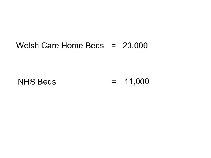 Welsh Care Home Beds = 23, 000 NHS Beds = 11, 000