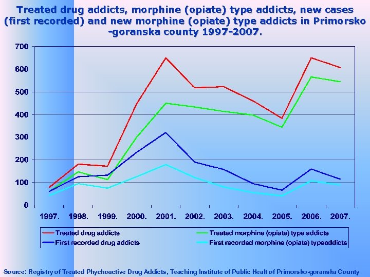 Treated drug addicts, morphine (opiate) type addicts, new cases (first recorded) and new morphine