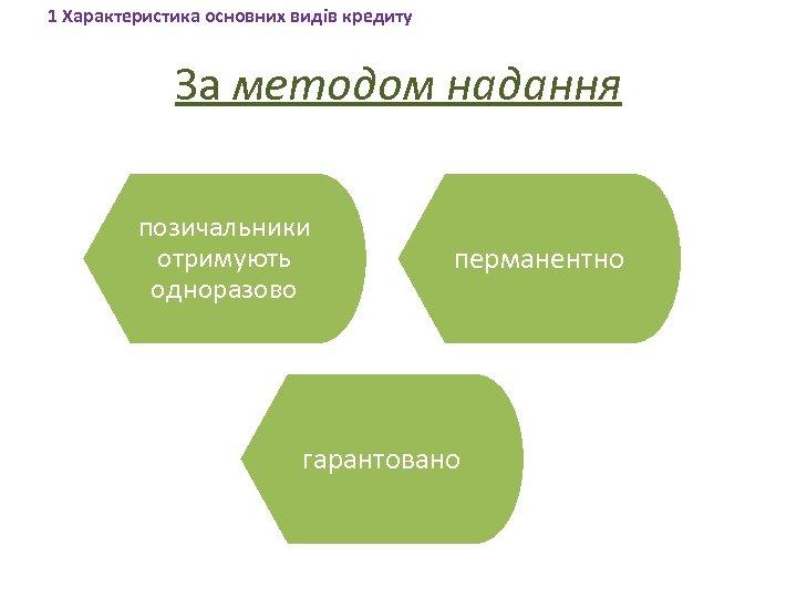 1 Характеристика основних видів кредиту За методом надання позичальники отримують одноразово перманентно гарантовано