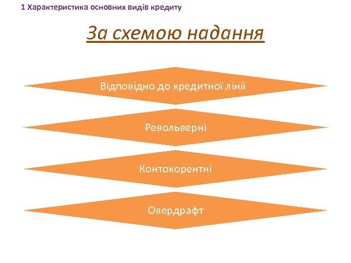 1 Характеристика основних видів кредиту За схемою надання Відповідно до кредитної лінії Револьверні Контокорентні
