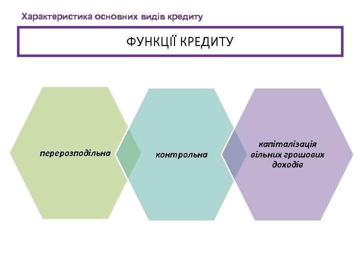 Характеристика основних видів кредиту ФУНКЦІЇ КРЕДИТУ перерозподільна контрольна капіталізація вільних грошових доходів