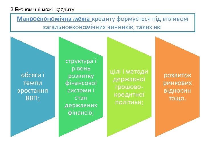 2 Економічні межі кредиту Макроекономічна межа кредиту формується під впливом загальноекономічних чинників, таких як:
