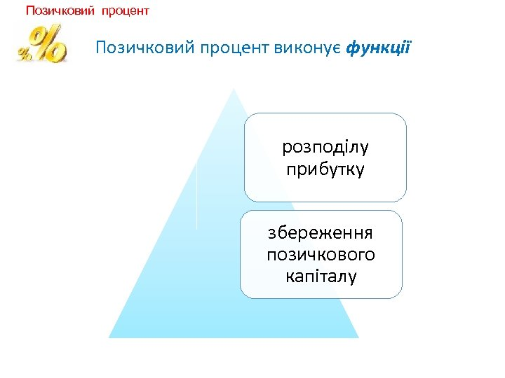 Позичковий процент виконує функції розподілу прибутку збереження позичкового капіталу
