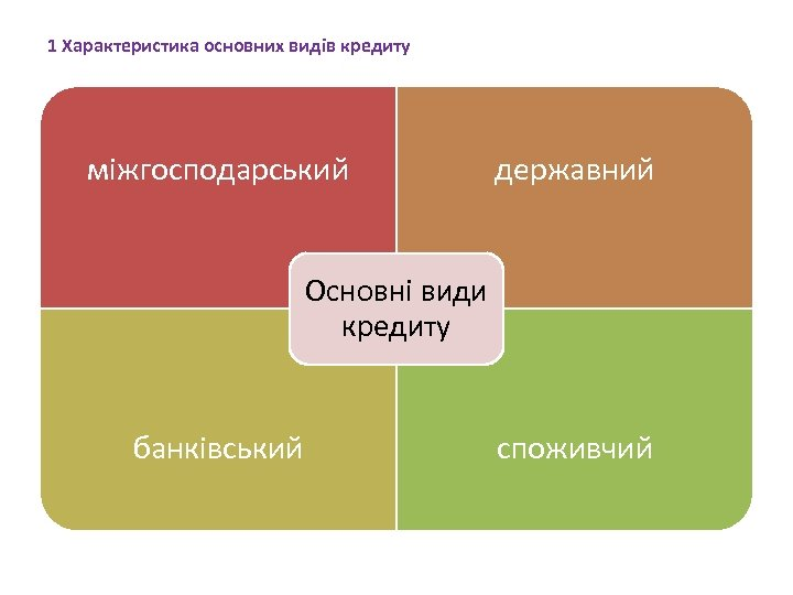 1 Характеристика основних видів кредиту міжгосподарський державний Основні види кредиту банківський споживчий