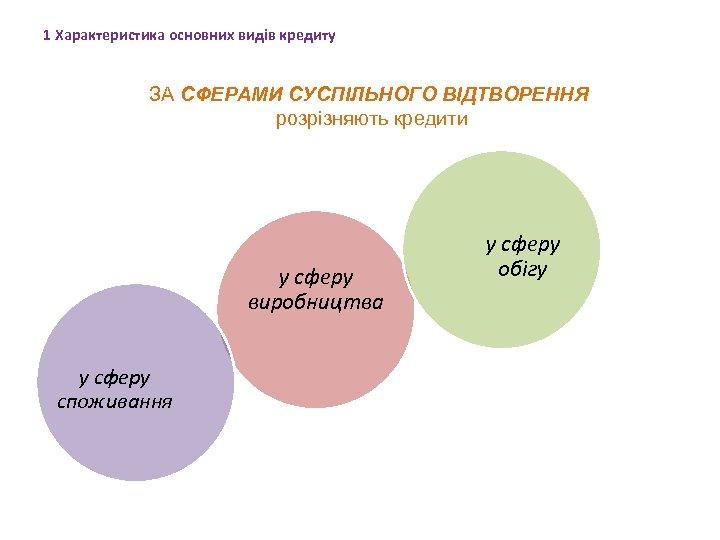 1 Характеристика основних видів кредиту ЗА СФЕРАМИ СУСПІЛЬНОГО ВІДТВОРЕННЯ розрізняють кредити у сферу виробництва