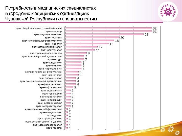 Потребность в медицинских специалистах в городских медицинских организациях Чувашской Республики по специальностям