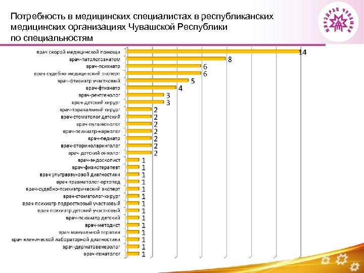 Потребность в медицинских специалистах в республиканских медицинских организациях Чувашской Республики по специальностям