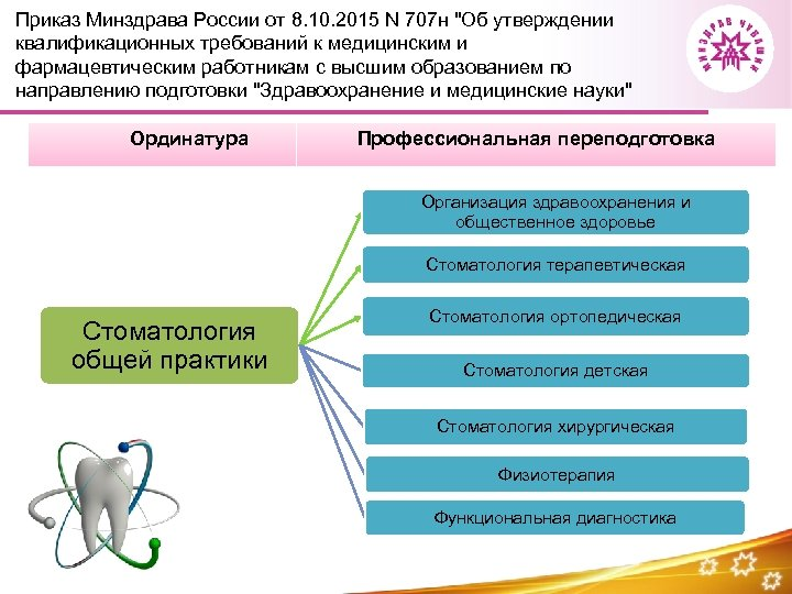 Приказ Минздрава России от 8. 10. 2015 N 707 н