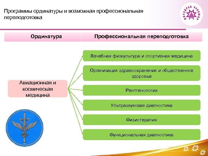Программы ординатуры и возможная профессиональная переподготовка Ординатура Профессиональная переподготовка Лечебная физкультура и спортивная медицина
