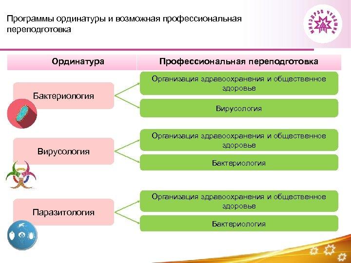 Программы ординатуры и возможная профессиональная переподготовка Ординатура Бактериология Профессиональная переподготовка Организация здравоохранения и общественное