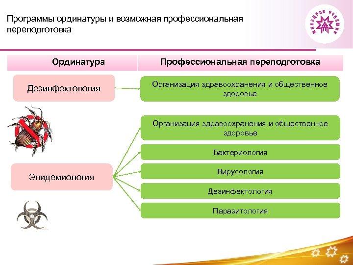 Программы ординатуры и возможная профессиональная переподготовка Ординатура Дезинфектология Профессиональная переподготовка Организация здравоохранения и общественное