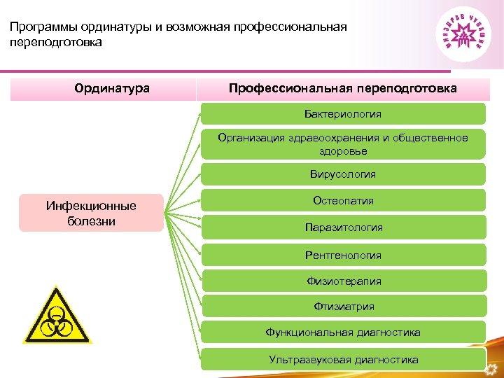 Программы ординатуры и возможная профессиональная переподготовка Ординатура Профессиональная переподготовка Бактериология Организация здравоохранения и общественное