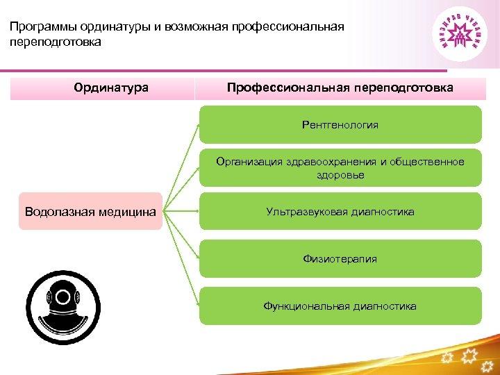 Программы ординатуры и возможная профессиональная переподготовка Ординатура Профессиональная переподготовка Рентгенология Организация здравоохранения и общественное