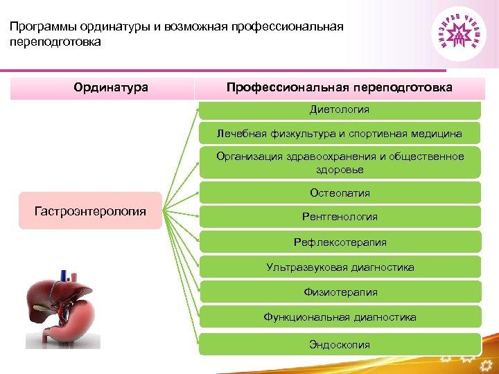 Программы ординатуры и возможная профессиональная переподготовка Ординатура Профессиональная переподготовка Диетология Лечебная физкультура и спортивная