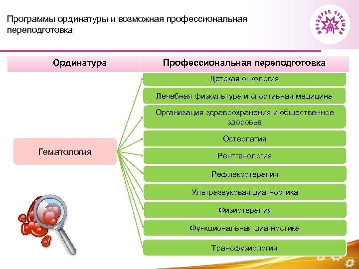 Программы ординатуры и возможная профессиональная переподготовка Ординатура Профессиональная переподготовка Детская онкология Лечебная физкультура и