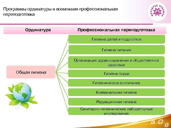 Программы ординатуры и возможная профессиональная переподготовка Ординатура Профессиональная переподготовка Гигиена детей и подростков Гигиена