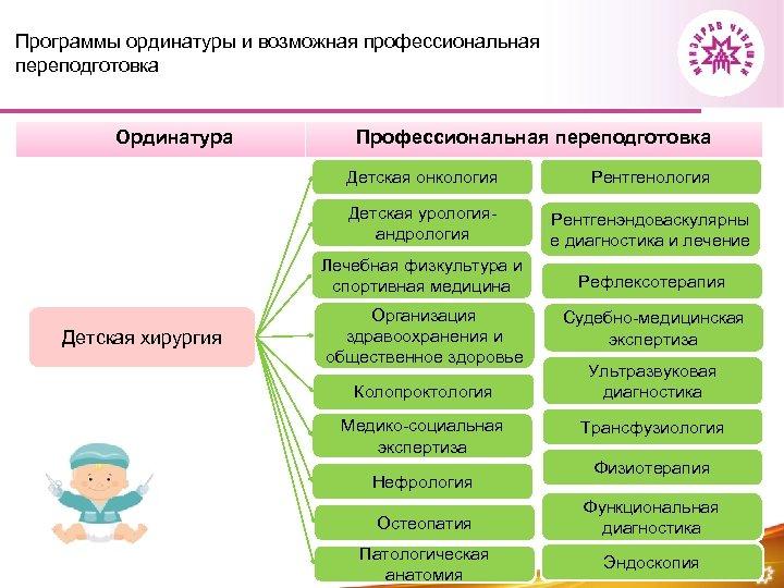 Программы ординатуры и возможная профессиональная переподготовка Ординатура Профессиональная переподготовка Детская онкология Детская урологияандрология Рентгенэндоваскулярны