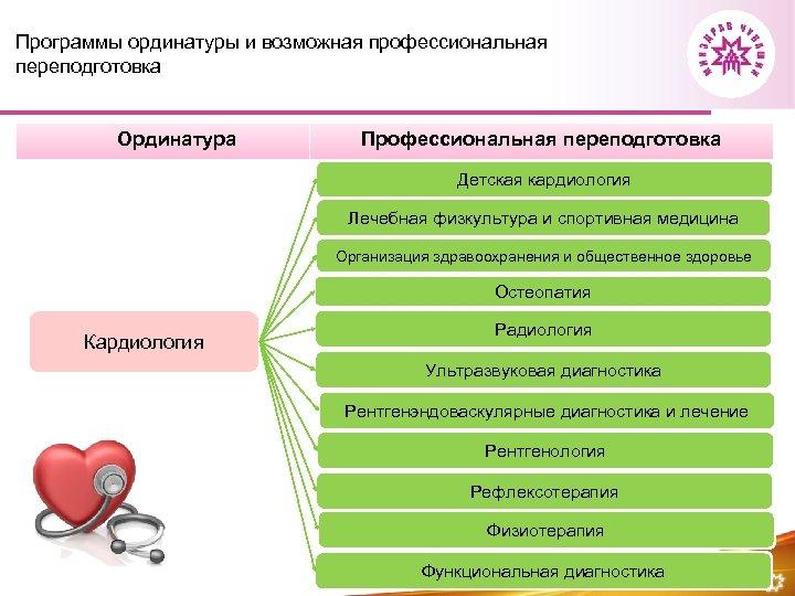 Программы ординатуры и возможная профессиональная переподготовка Ординатура Профессиональная переподготовка Детская кардиология Лечебная физкультура и