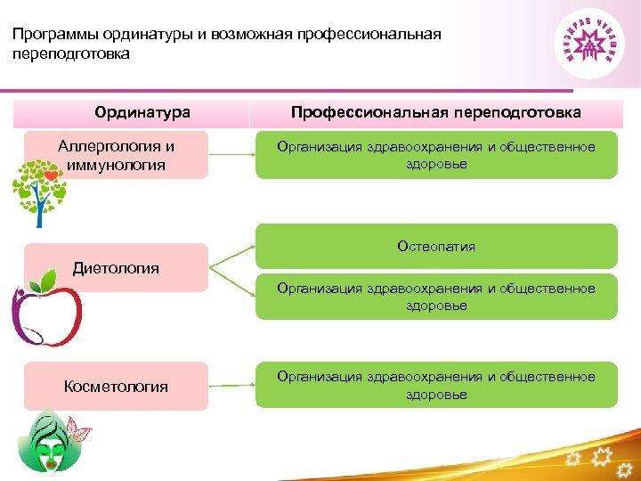 Программы ординатуры и возможная профессиональная переподготовка Ординатура Аллергология и иммунология Профессиональная переподготовка Организация здравоохранения