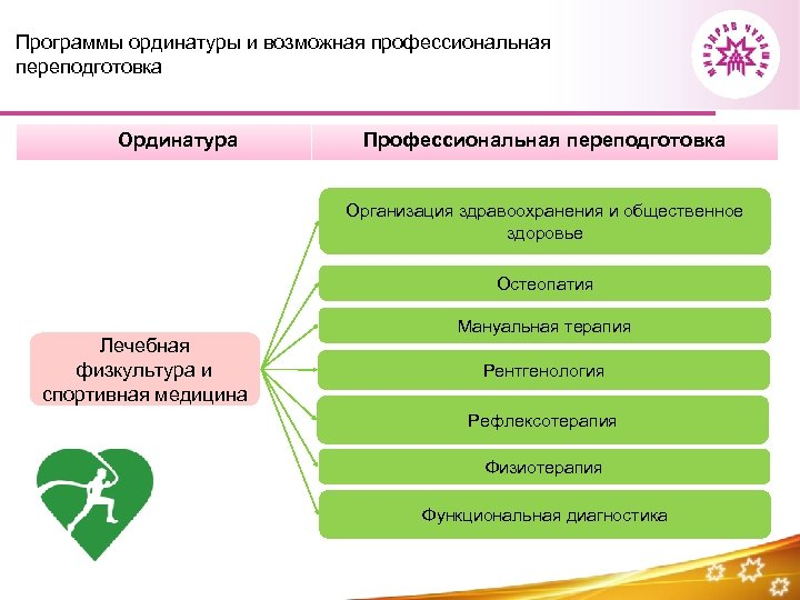 Программы ординатуры и возможная профессиональная переподготовка Ординатура Профессиональная переподготовка Организация здравоохранения и общественное здоровье