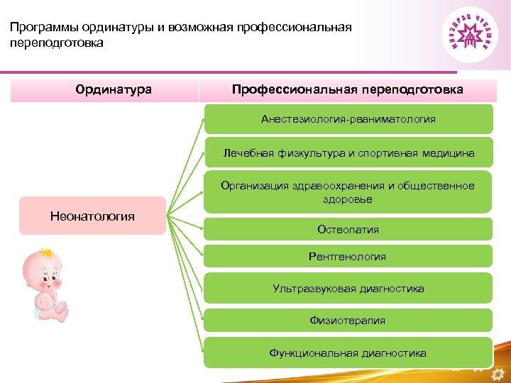 Программы ординатуры и возможная профессиональная переподготовка Ординатура Профессиональная переподготовка Анестезиология-реаниматология Лечебная физкультура и спортивная