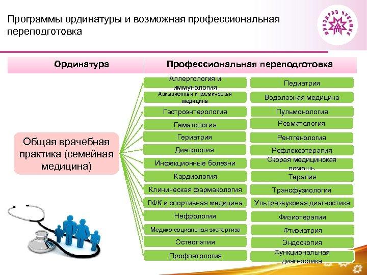 Программы ординатуры и возможная профессиональная переподготовка Ординатура Профессиональная переподготовка Аллергология и иммунология Педиатрия Авиационная