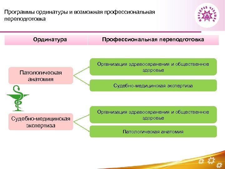 Программы ординатуры и возможная профессиональная переподготовка Ординатура Патологическая анатомия Профессиональная переподготовка Организация здравоохранения и