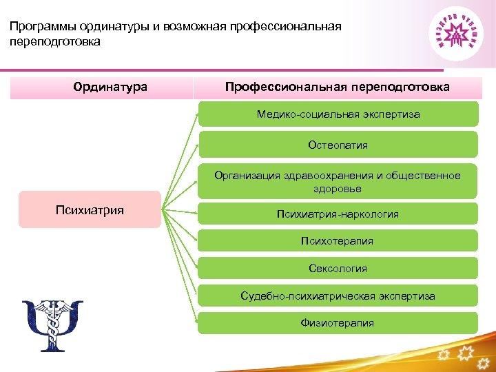 Программы ординатуры и возможная профессиональная переподготовка Ординатура Профессиональная переподготовка Медико-социальная экспертиза Остеопатия Организация здравоохранения