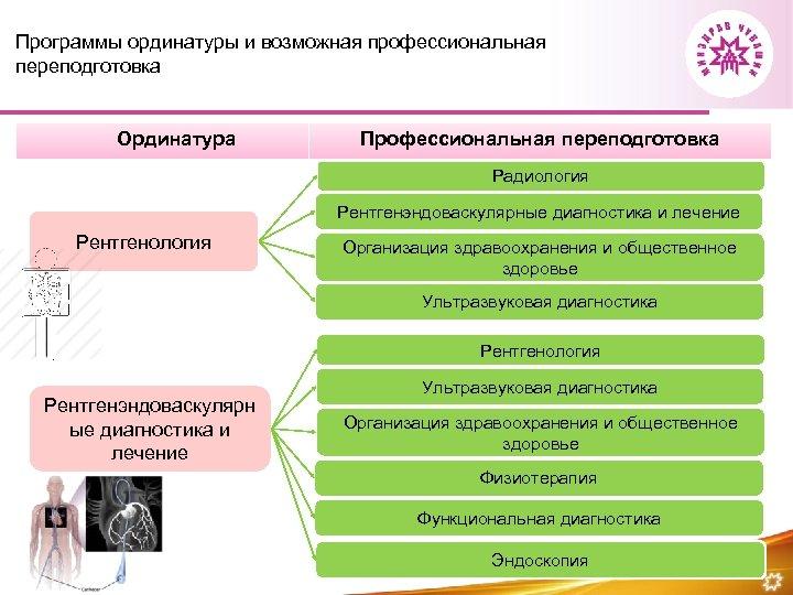 Программы ординатуры и возможная профессиональная переподготовка Ординатура Профессиональная переподготовка Радиология Рентгенэндоваскулярные диагностика и лечение