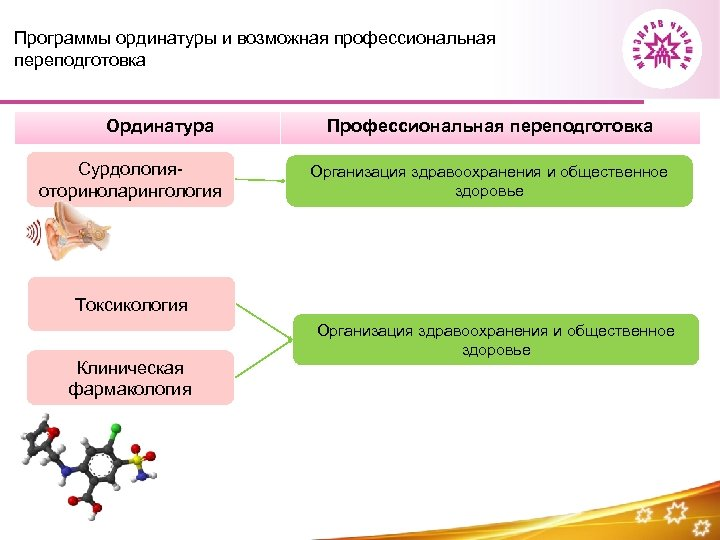 Программы ординатуры и возможная профессиональная переподготовка Ординатура Сурдологияоториноларингология Профессиональная переподготовка Организация здравоохранения и общественное